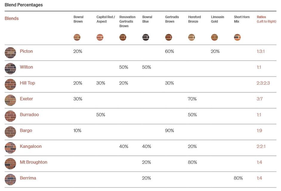 Bowral Blends Percentages.png