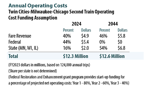 Operating costs are estimated at $12.6 million annually by 2044. Of this amount, $5.8 million is expected to be recovered by fares, with $6.8 million shared by the states of Minnesota, Wisconsin, and Illinois. For the first three years of operation, beginning in 2024, a federal grant will pay for a portion of operating costs, allowing the state's contribution to slowly increase.