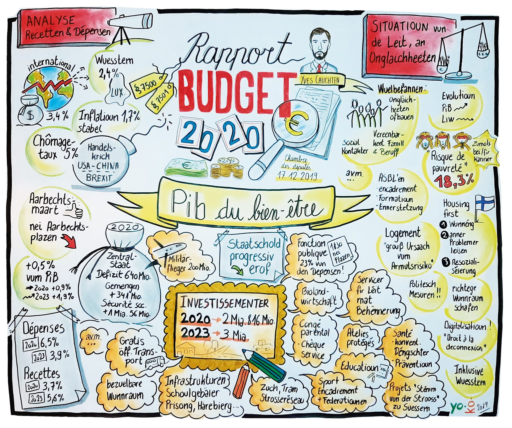 Graphics Rcording Budgetsrapport '20