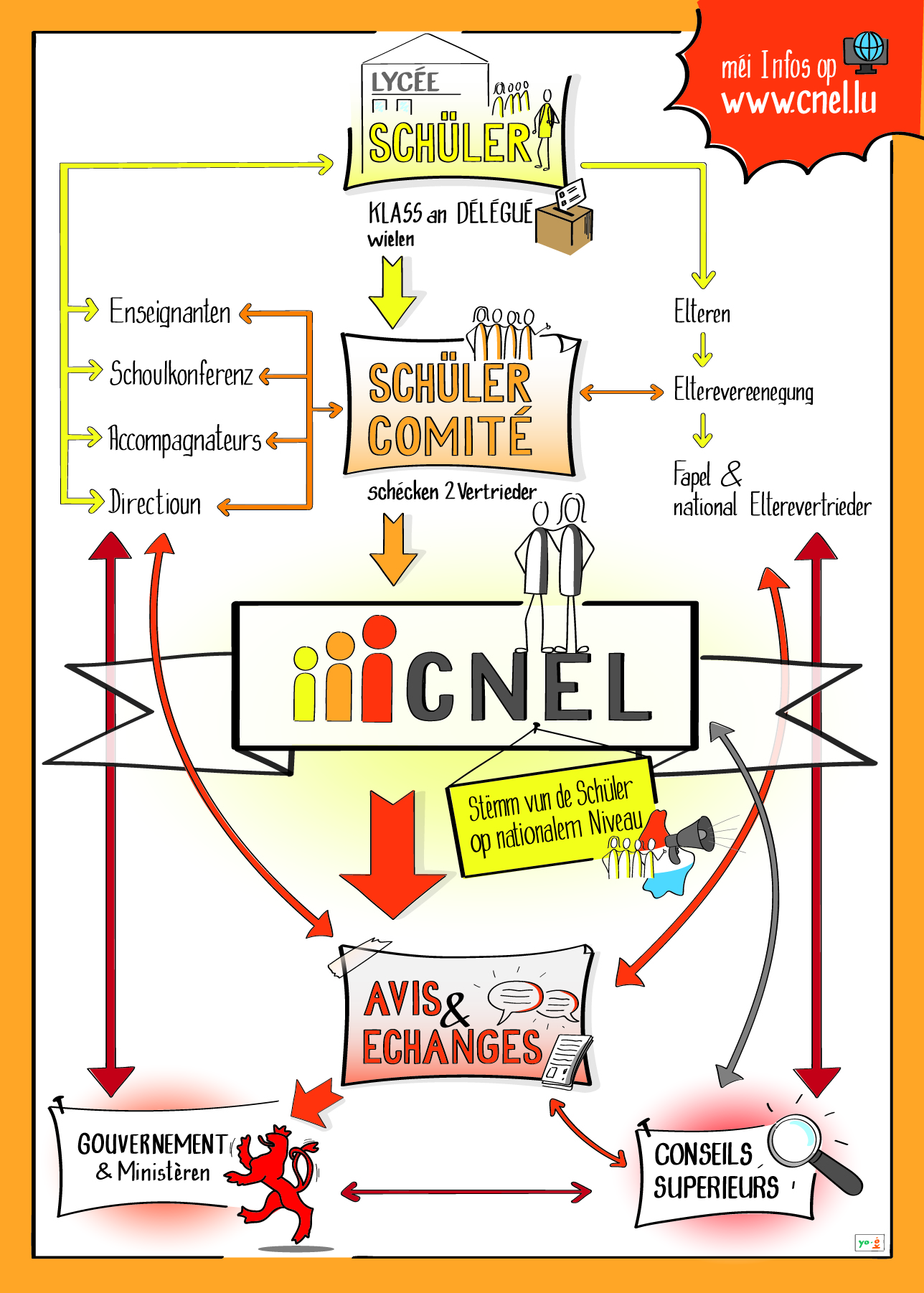 POSTER A3 - CNEL