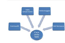 S34- Creazione di una Casa delle Valli a Locarno