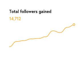 instagram new get more followers conseguir seguidores ganhar curtidas organic stories increase engagement