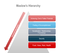 Maslow's hierarchy.png
