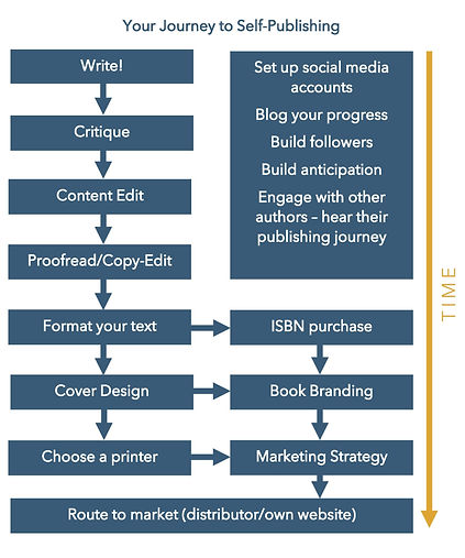 Steps to self-publishing graphic