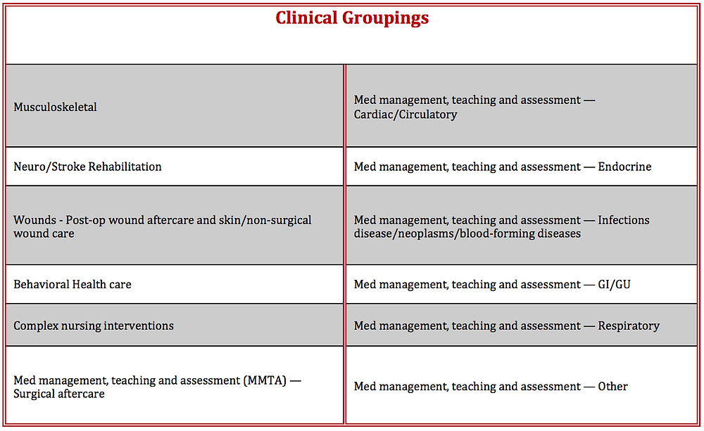 PDGM clinical groupings