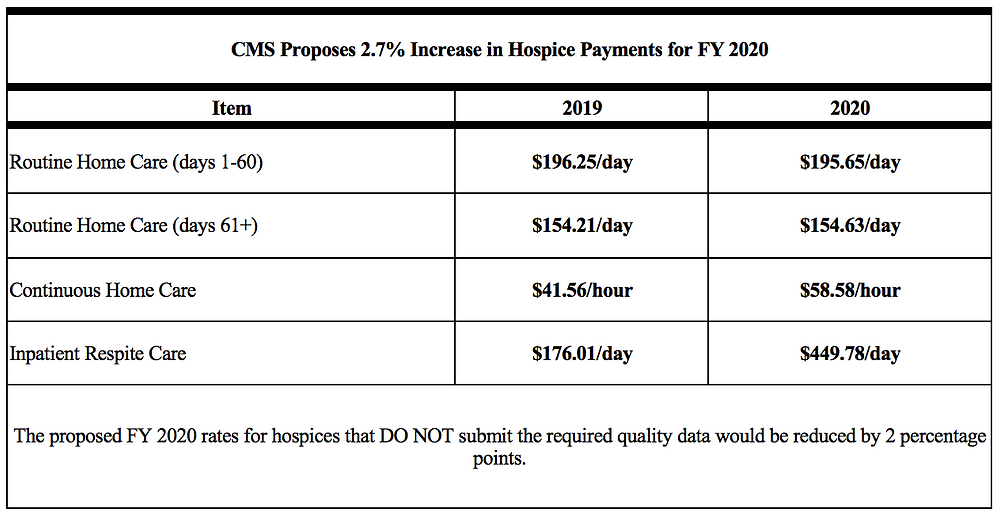 What cms's hospice payment increase means for your hospice agency