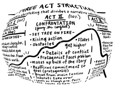 Screenwriting Battle: 3-Act vs. 5-Act Story Structure