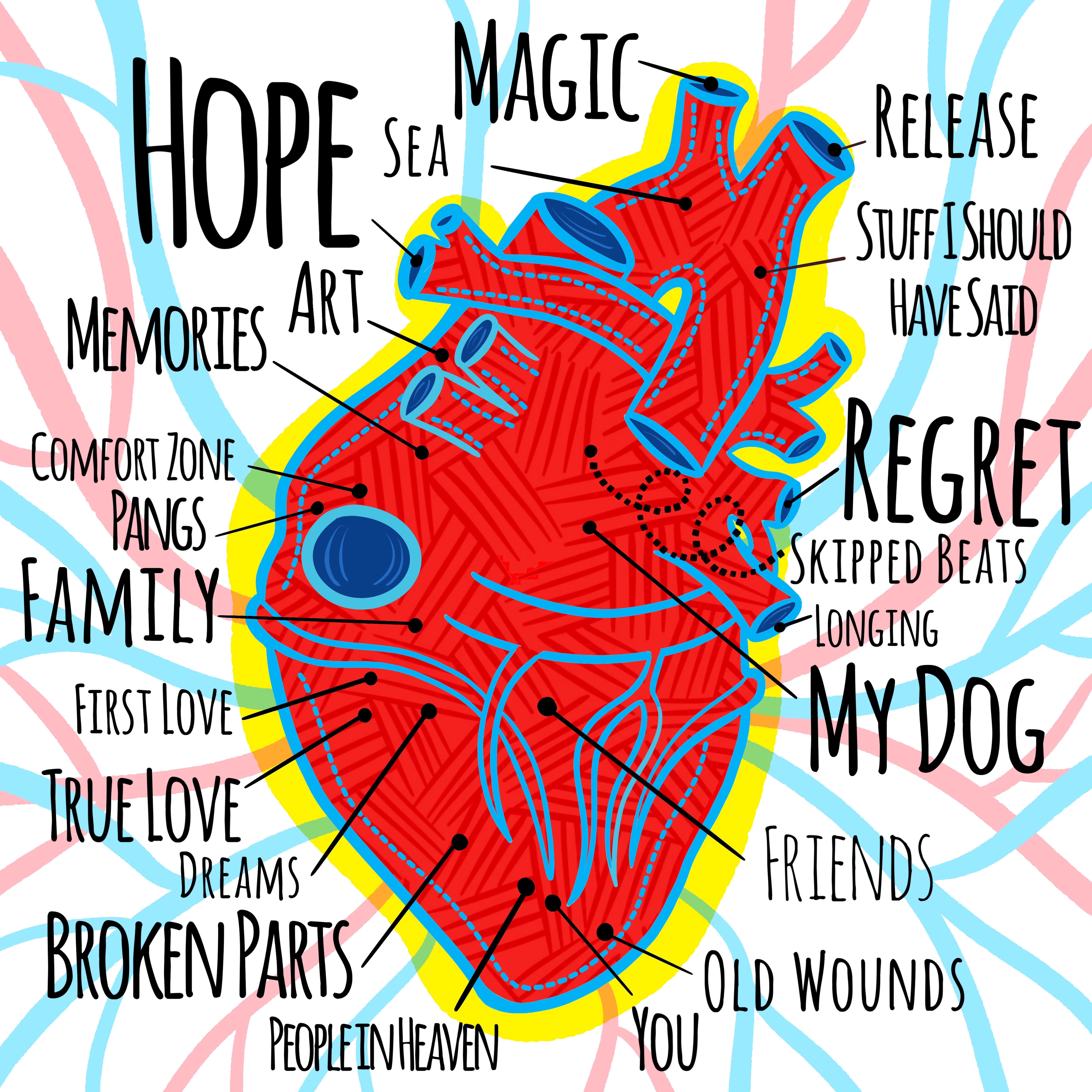 Heart Map