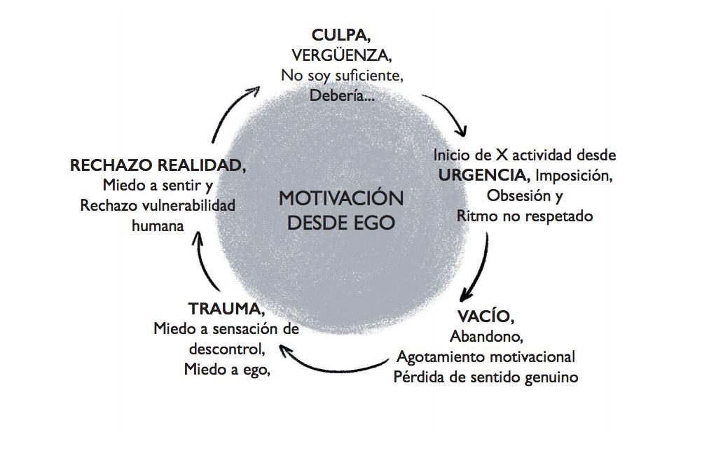 Motivacion desde ego
