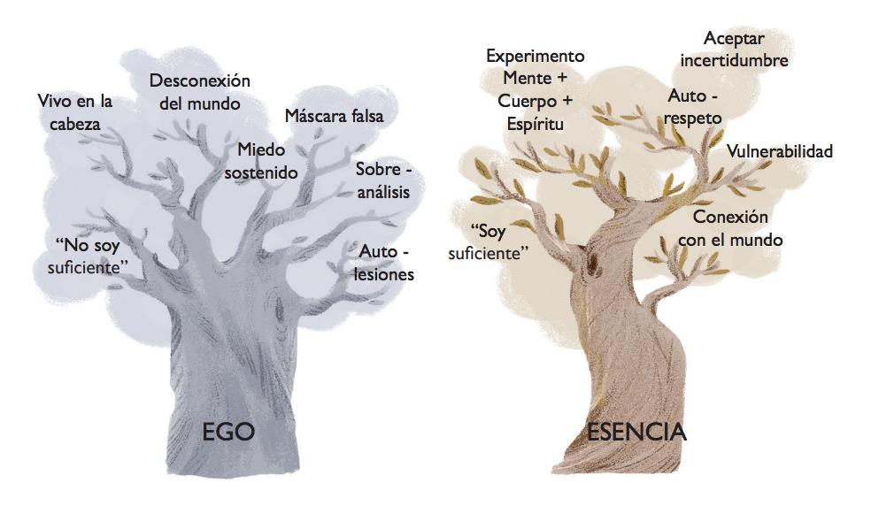 Ego y esencia