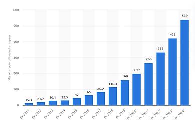 Career-in-Digital-Marketing-in-India-Statista-Graph.png