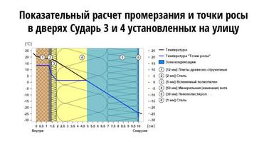 График промерзания и выпадения точки росы во входных дверях