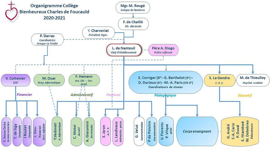 Organigramme BCDF 2020-21[7984].jpg