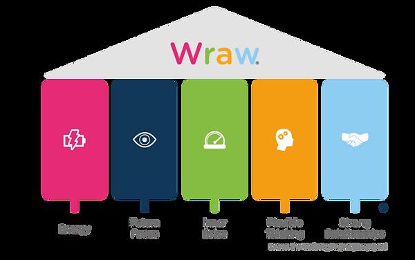 WRAW 5 pillars.png