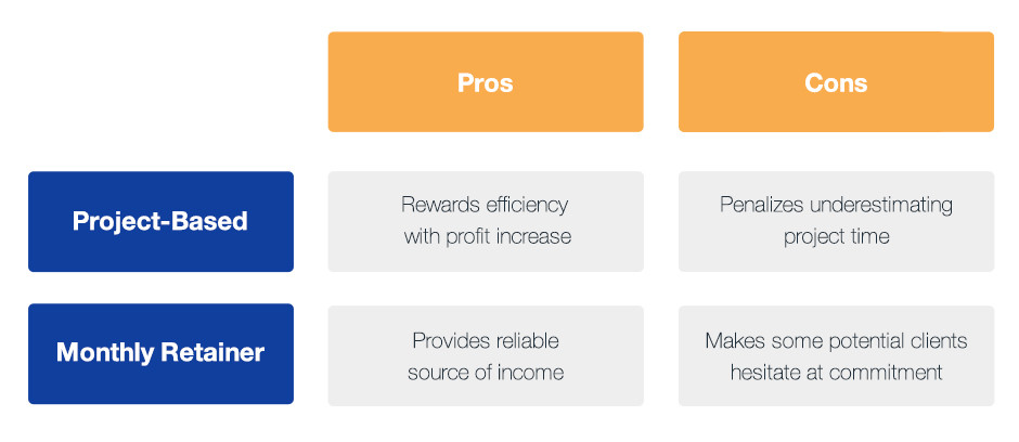 Website retainer or project-based pricing model comparison chart