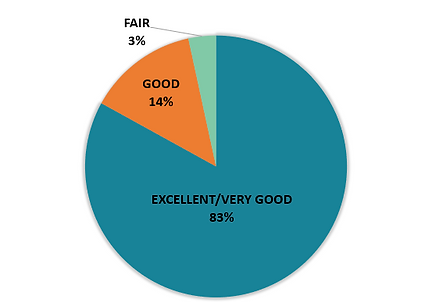 Client Overall Rating of ASI.PNG