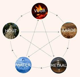 5 elementen cyclus Feng Shui