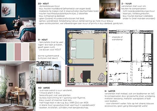 Feng Shui indeling plattegrond slaapkamer