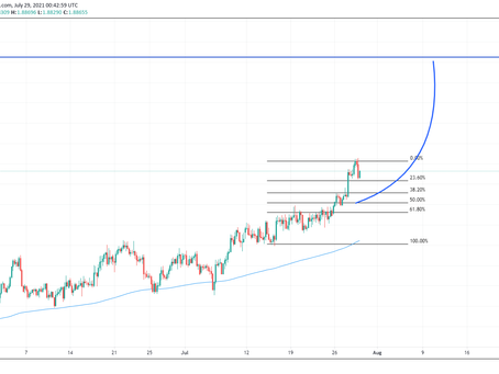 GBP/AUD Making Some Headway!