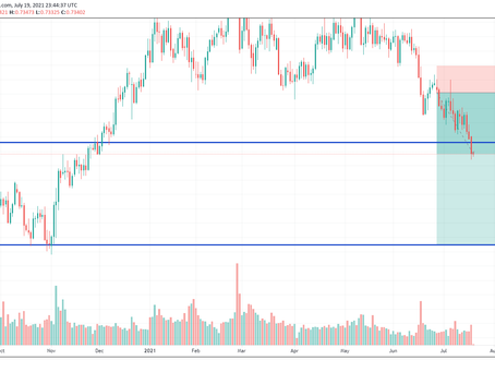 AUD/USD Set To Move Lower?