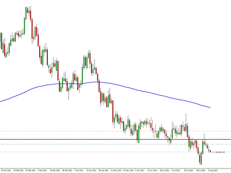 AUD/CAD Further push towards targets