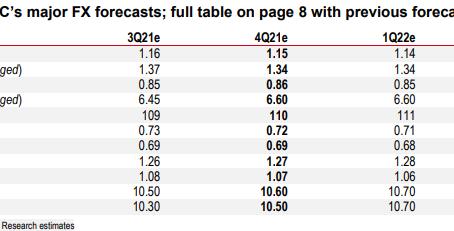 USD Outlook, will it remain bullish?