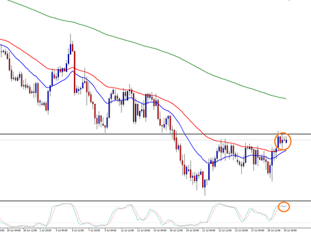 AUD/USD Further Downside?