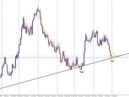USD/CHF Analysis - Bullish?