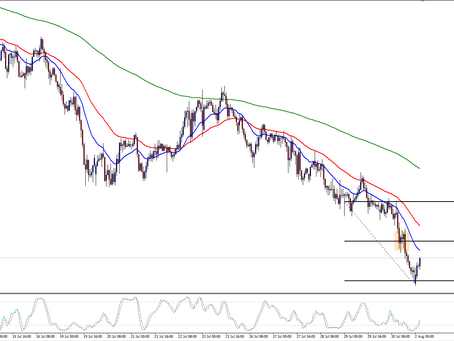 AUD/CHF More Downside After We Take Profits?