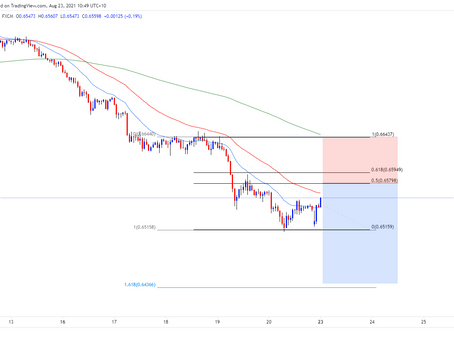 AUD/CHF Possible Push Lower?