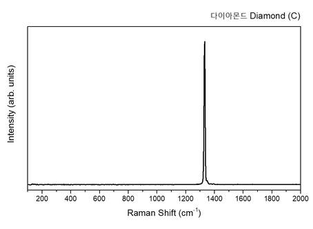 다이아몬드의 라만 스펙트럼