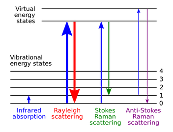Raman_energy_levels.svg.png