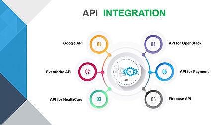 API to API integration.jpg