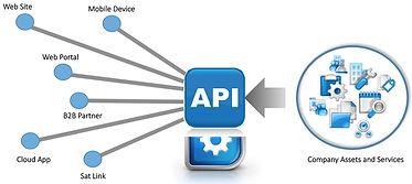 API-Integration.jpg
