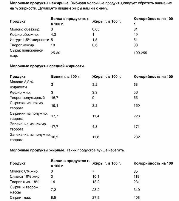 Содержание белка в молочных продуктах разной жирности