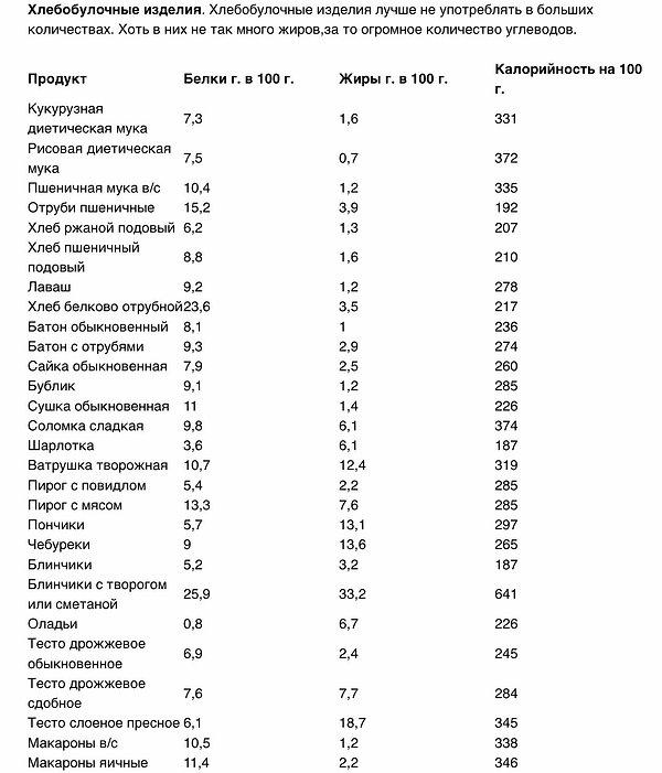 Содержание белка в хлебобулочных изделиях