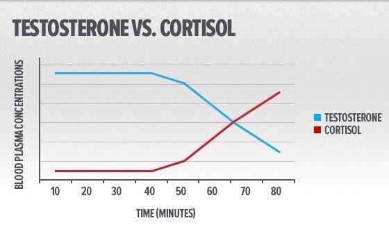 Уровень кортизола и продолжительность тренировки