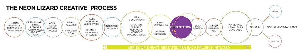 Neon Lizard Creative™ Branding and Marketind Design Process Infograph