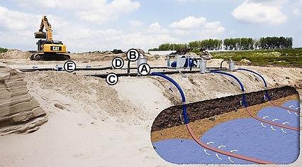 Вертикальное водопонижение в строительстве, открытый водоотлив, водоотведение