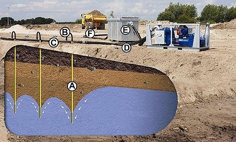 Горизонтальное водопонижение иглофильтрами, BBA Pumps