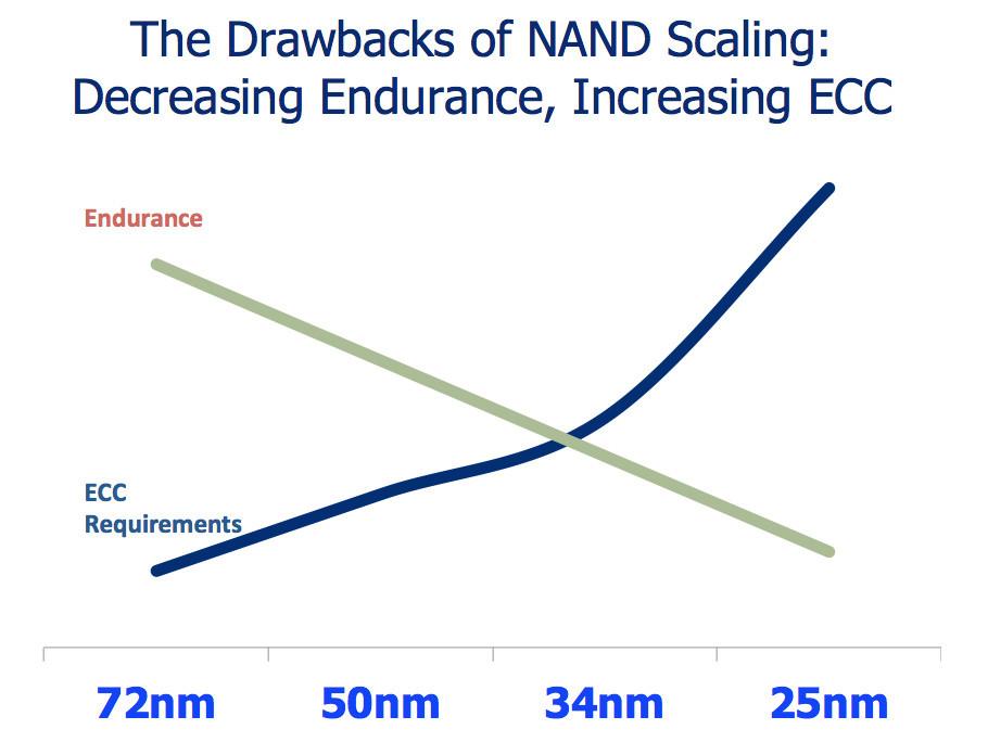 NAND-Scale.jpg