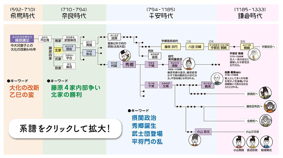 藤原氏 藤原秀郷の先祖と子孫の家系図と系譜
