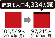 0328鹿沼人口減.jpg
