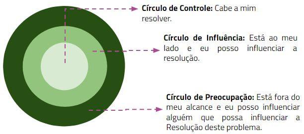 Círculo de Influência - Stephen Covey