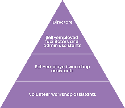 Organisation Structure Pyramid.png