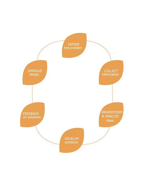 Website_UP-Design Process-14.jpg