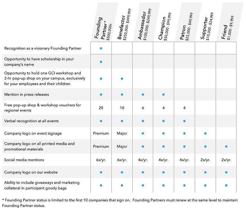 Benefits Chart - GCI.png