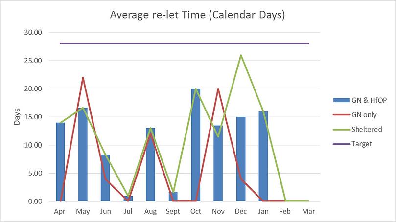 Average re-let Time.png