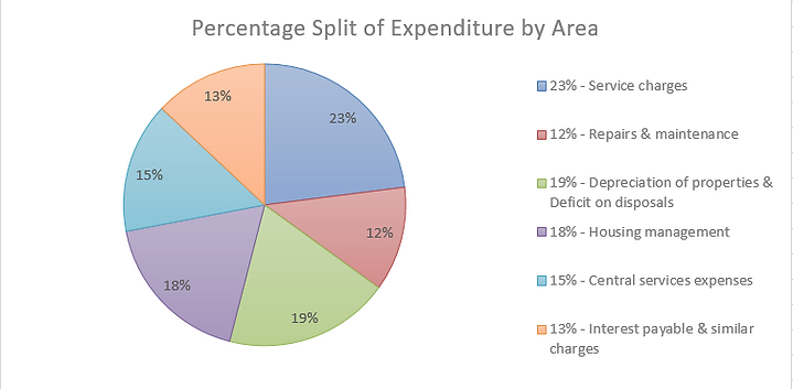 Expenditure split.PNG
