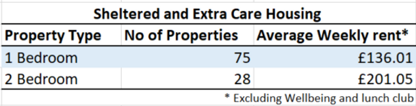 Sheltered & Extra Care Housing Rents.PNG